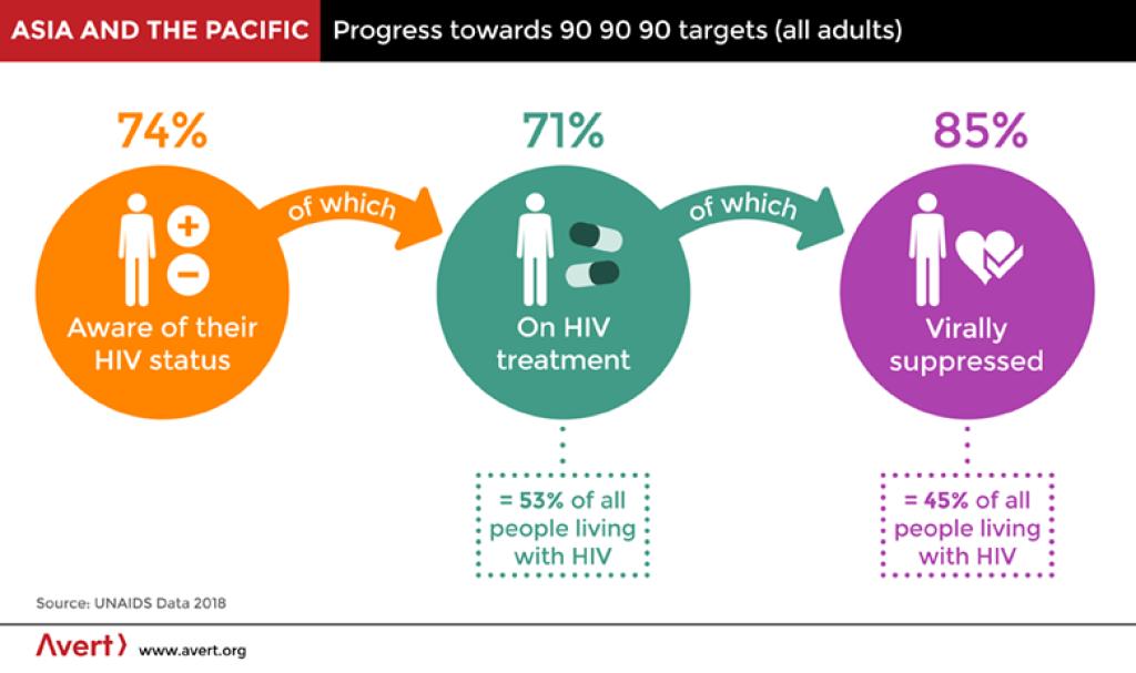 Progress & Target for Asia Infogram