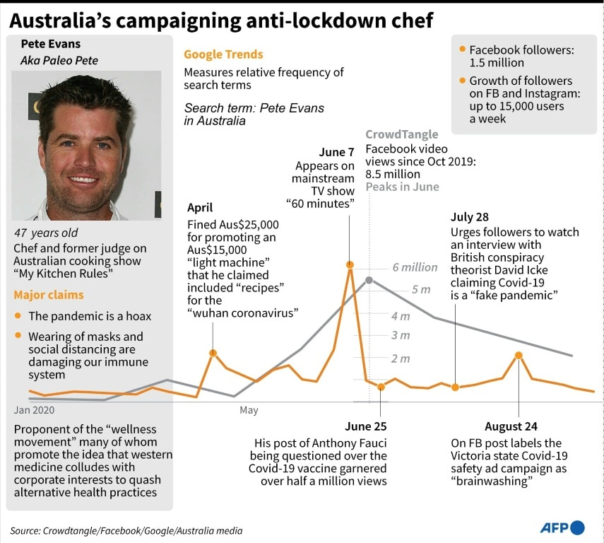 Australia's Anti-Lockdown Chef