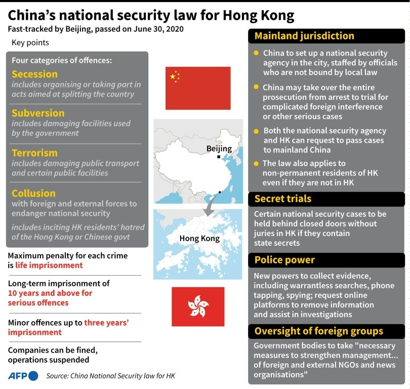 China's National Security Law for Hong Kong.afp