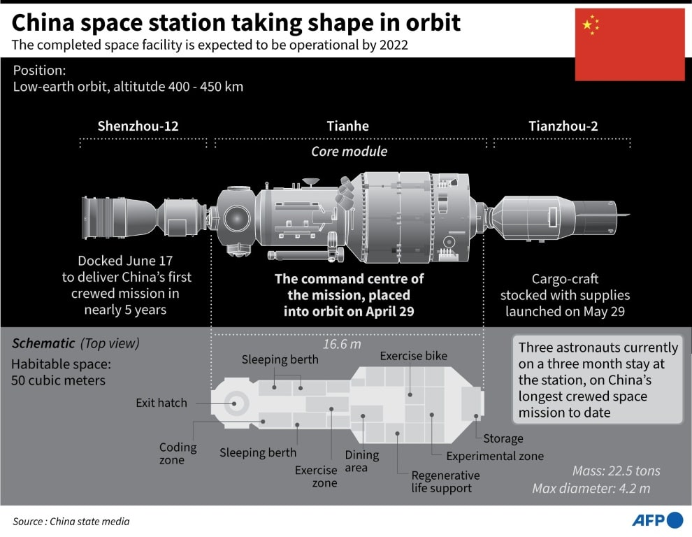 China's Space Station Tiangong