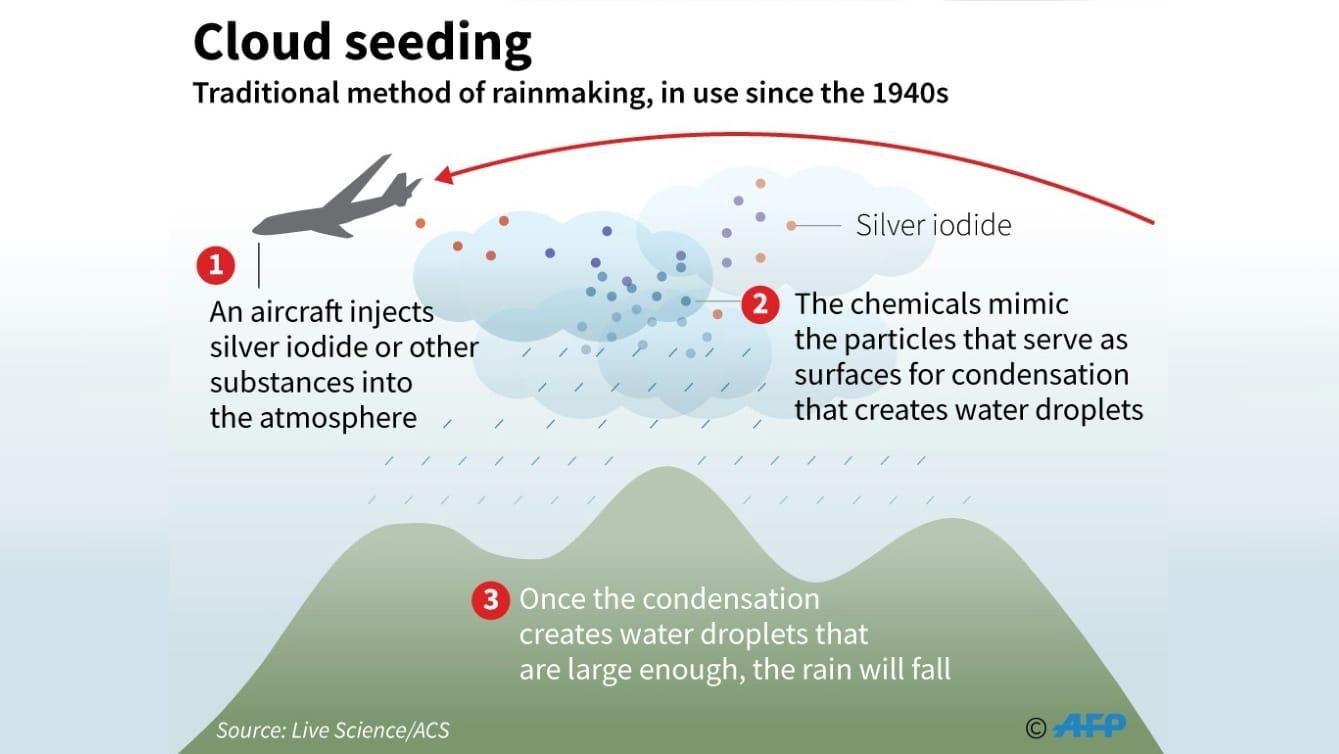 Cloud Seeding Process