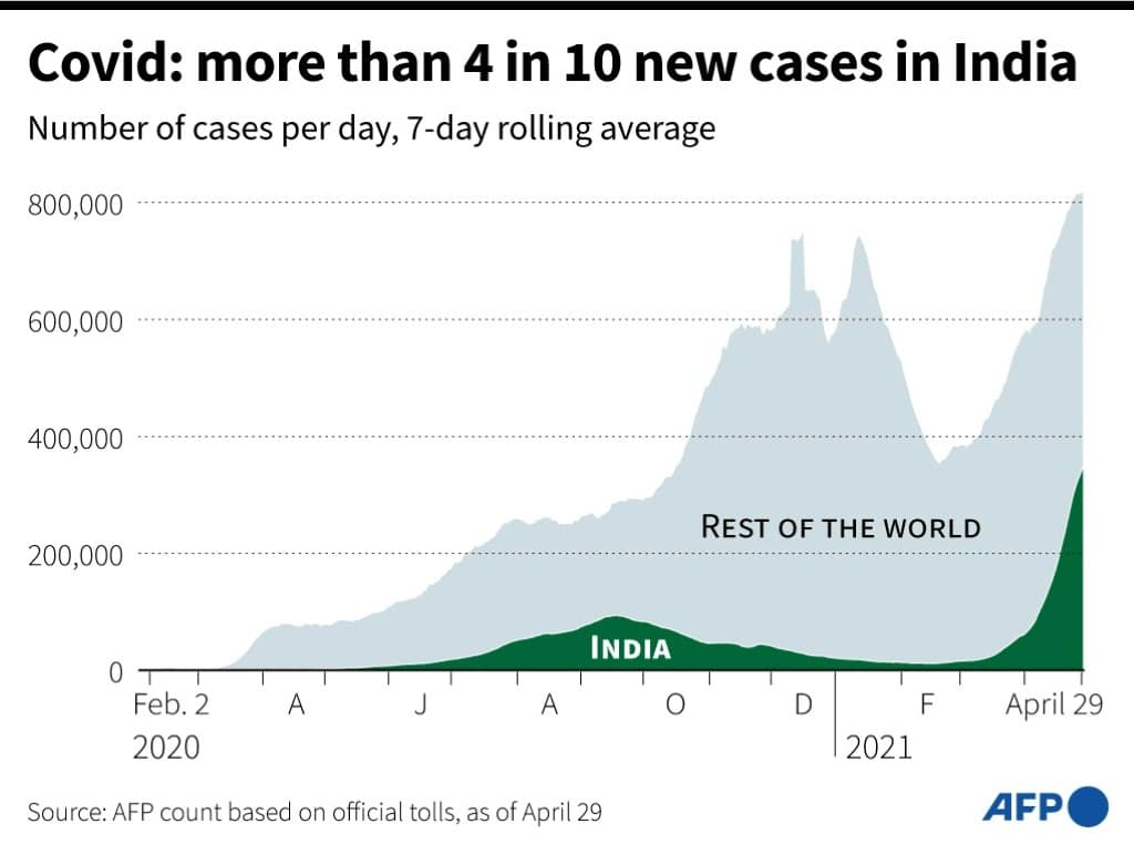 Covid-19 Cases in India and the World