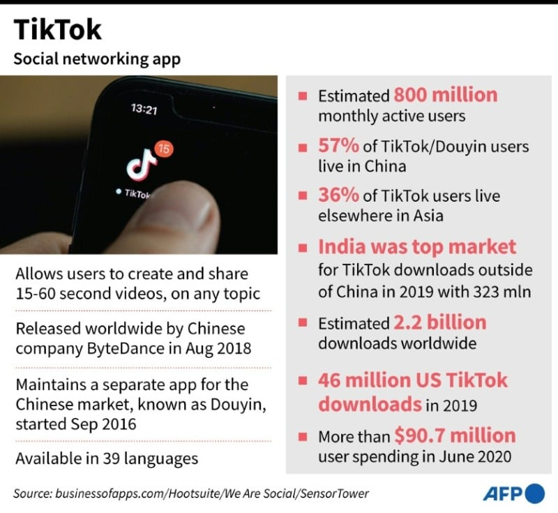 Factfile on Chinese Social Networking App TikTok.afp