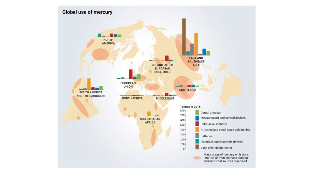 Global use of mercury