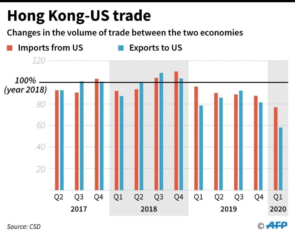 Hong Kong and US Trade.afp