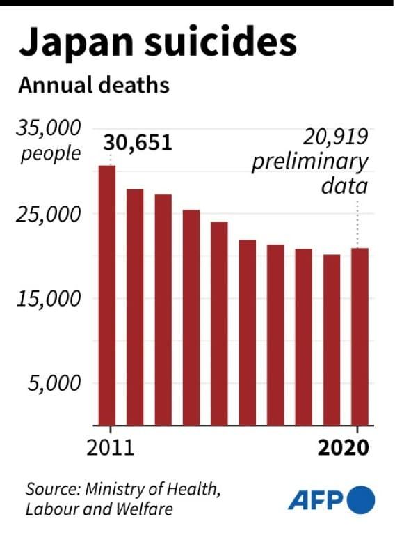 Japan Suicides Annual Deaths