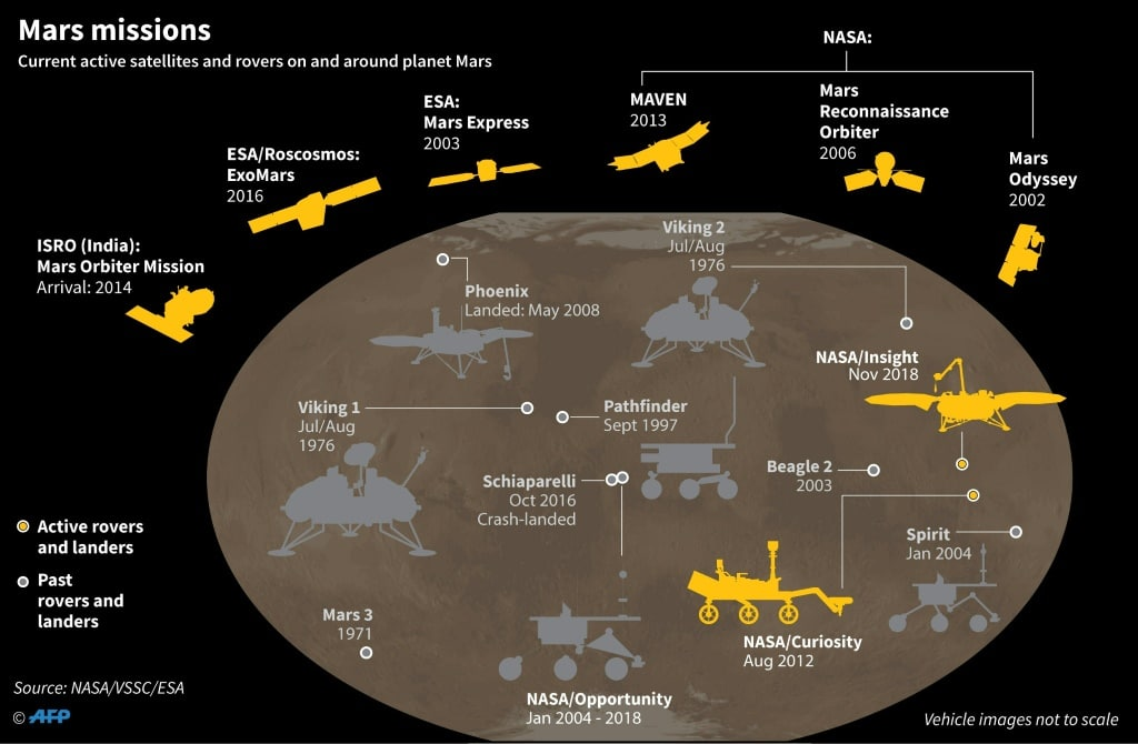 Mars Active Satellites and Rovers