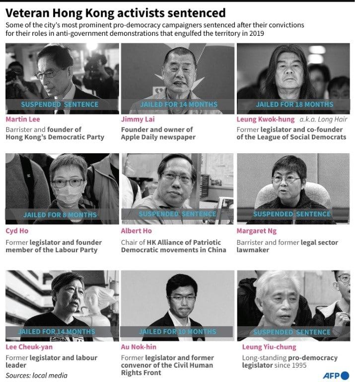 Nine Prominent Hong Kong Activists