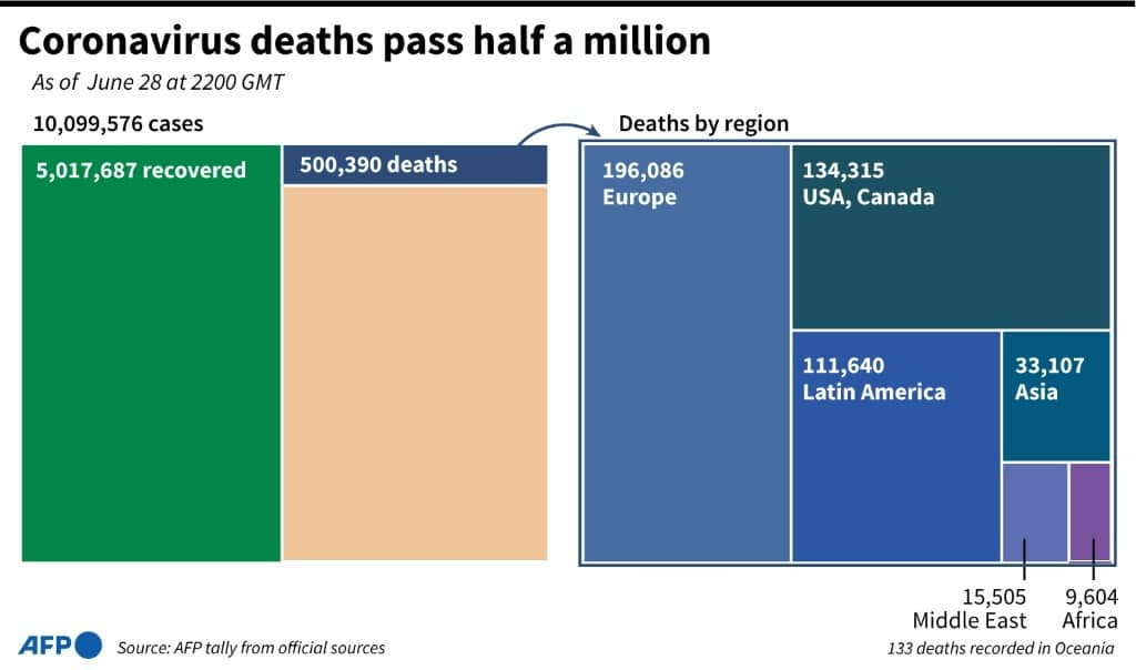 Number of COVID-19 Deaths as of June 28.afp