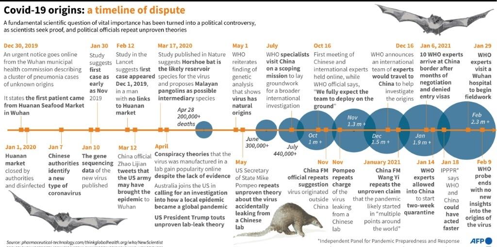 Origins of SARS-CoV-2