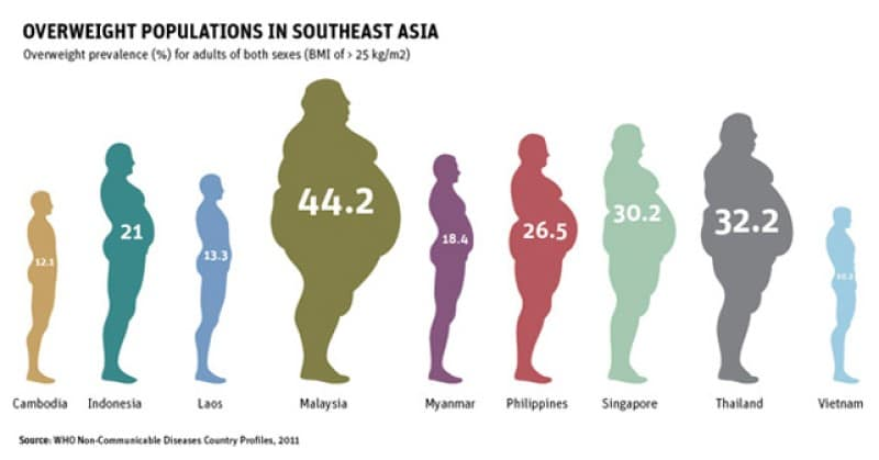 Overweigh Populations Southeast Asia - WHO