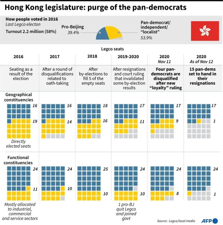 Pan-democrat Legislative Seats in Hong Kong