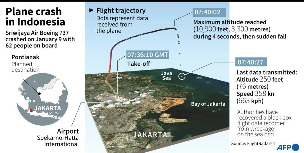 Plane Crash in Indonesia