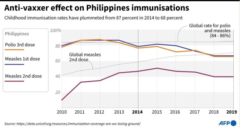 Polio and Measles Vaccine Rates