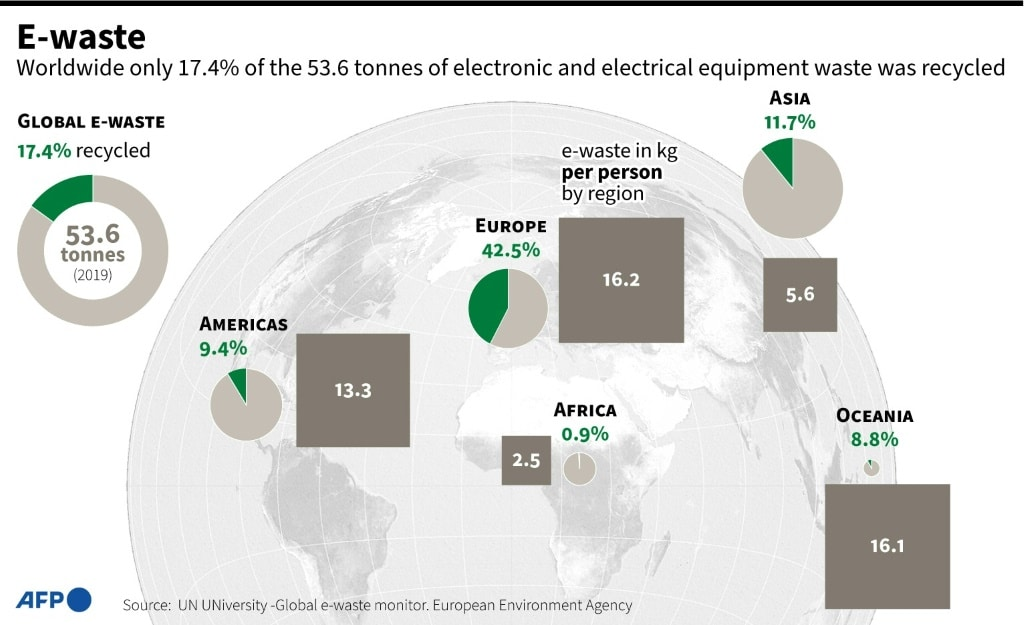 Recycling Rates for Electronic Waste