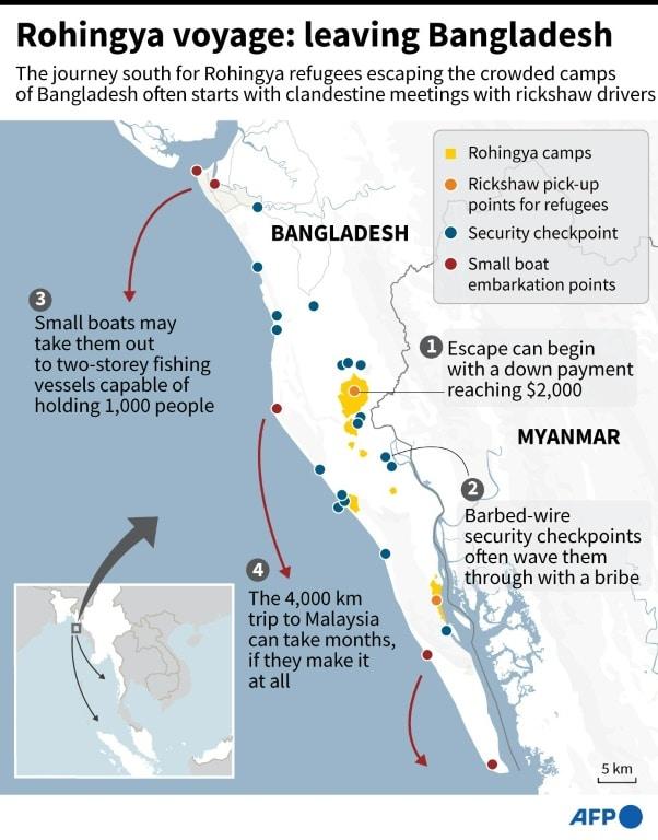 Rohingya Voyage