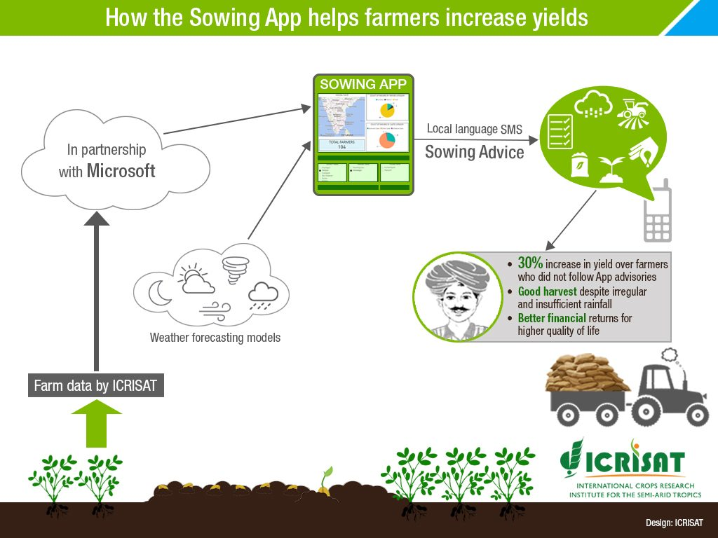 Sowing-App-Infographgic
