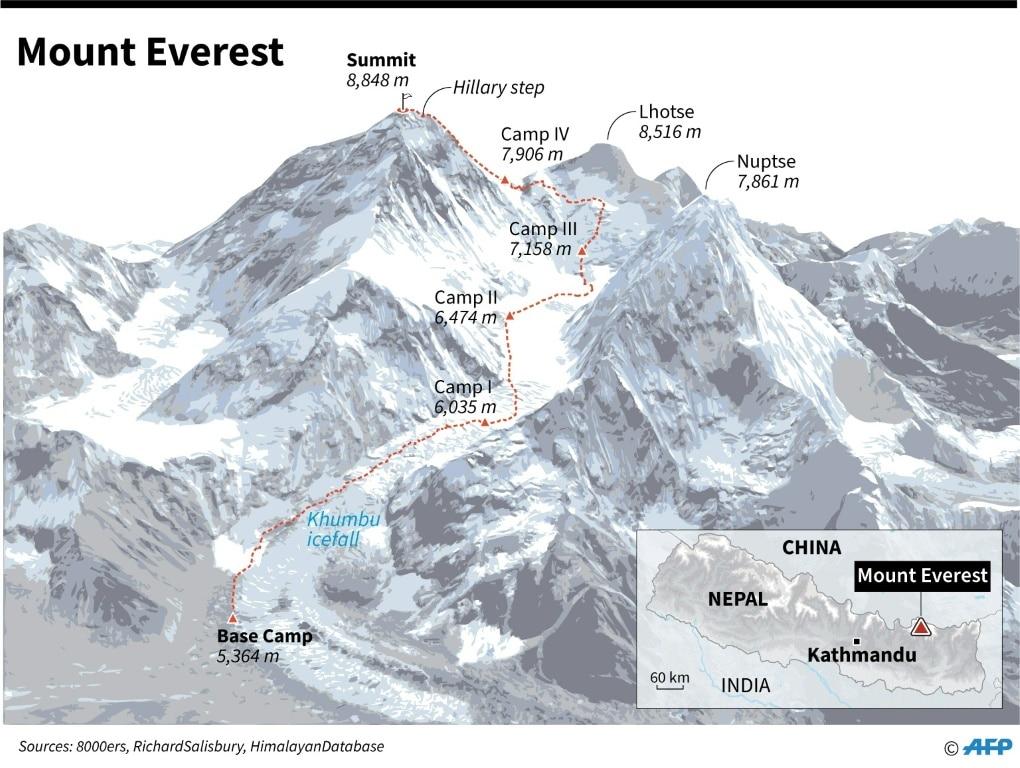 Summit Route on Mount Everest