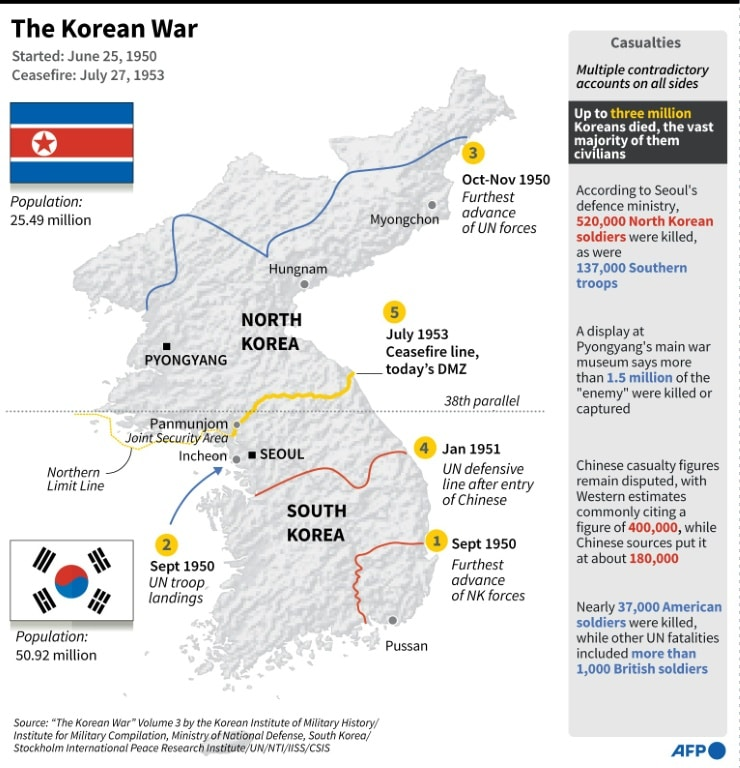 The 1950-1953 Korean War.afp