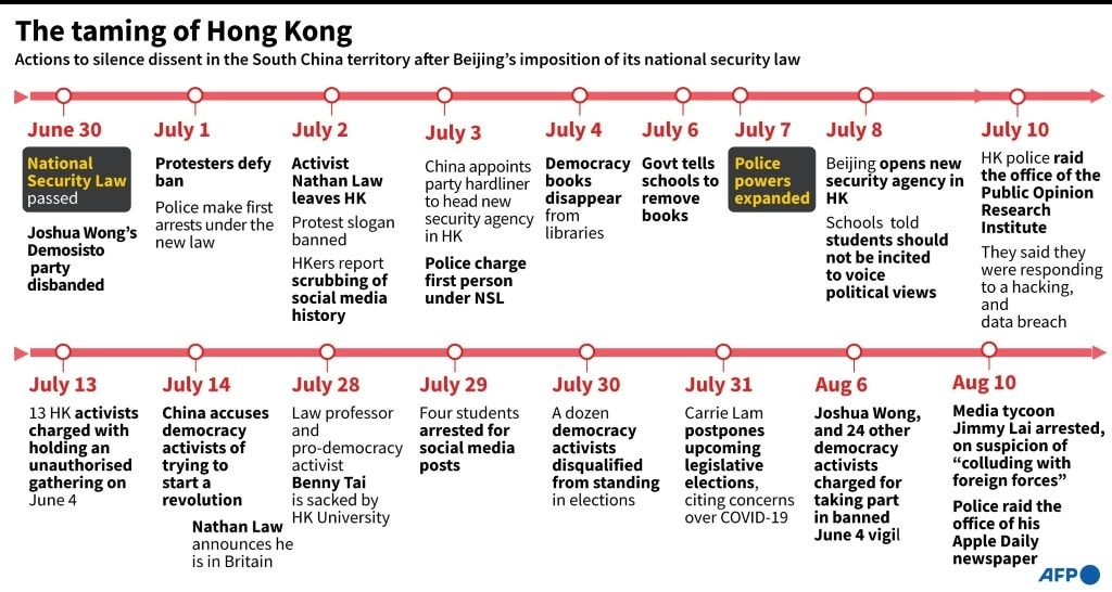 The Taming of Hong Kong