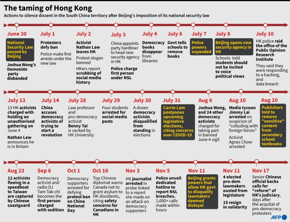 Timeline of Events in South China