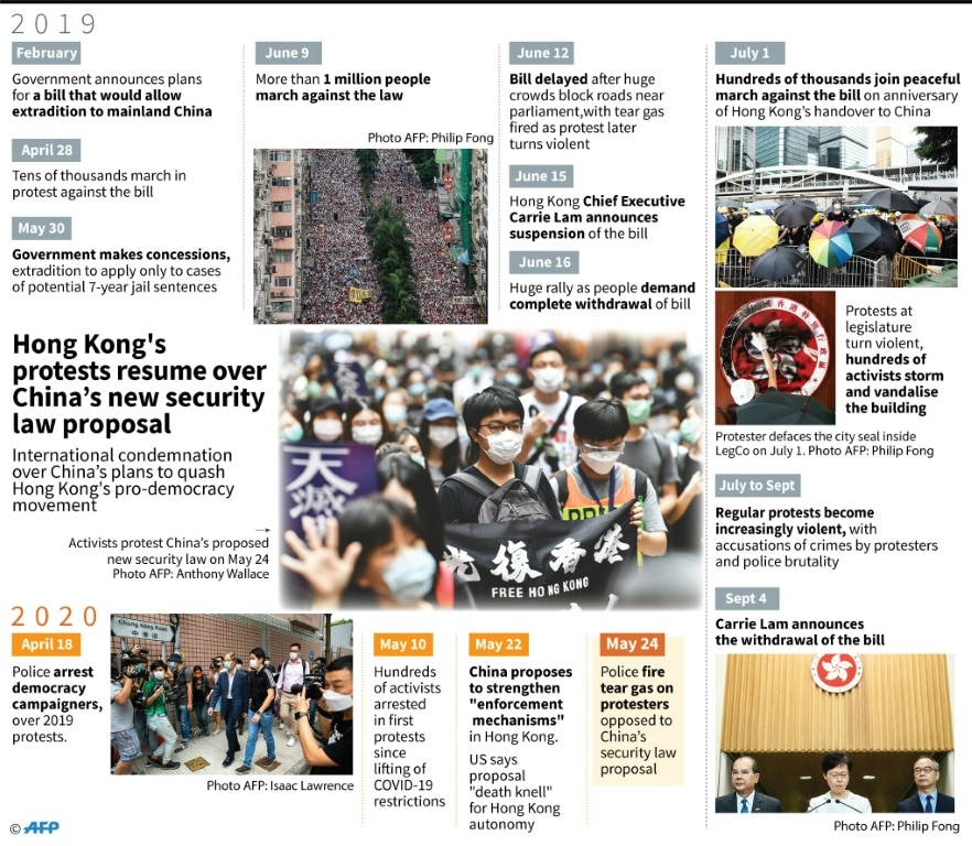 Timeline of Hong Kong's Pro Democracy Protests.afp