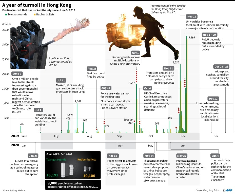 Timeline on Political Unrest in Hong Kong.afp