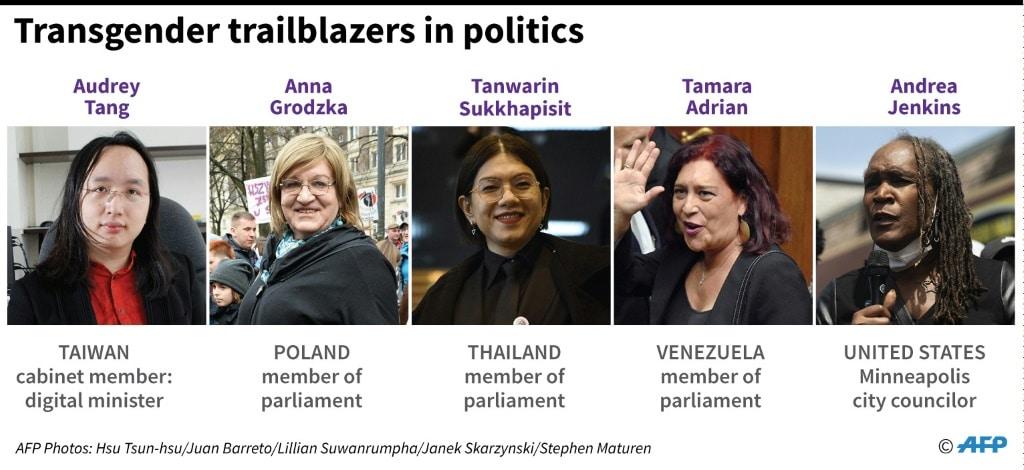 Transgender in Politics.afp