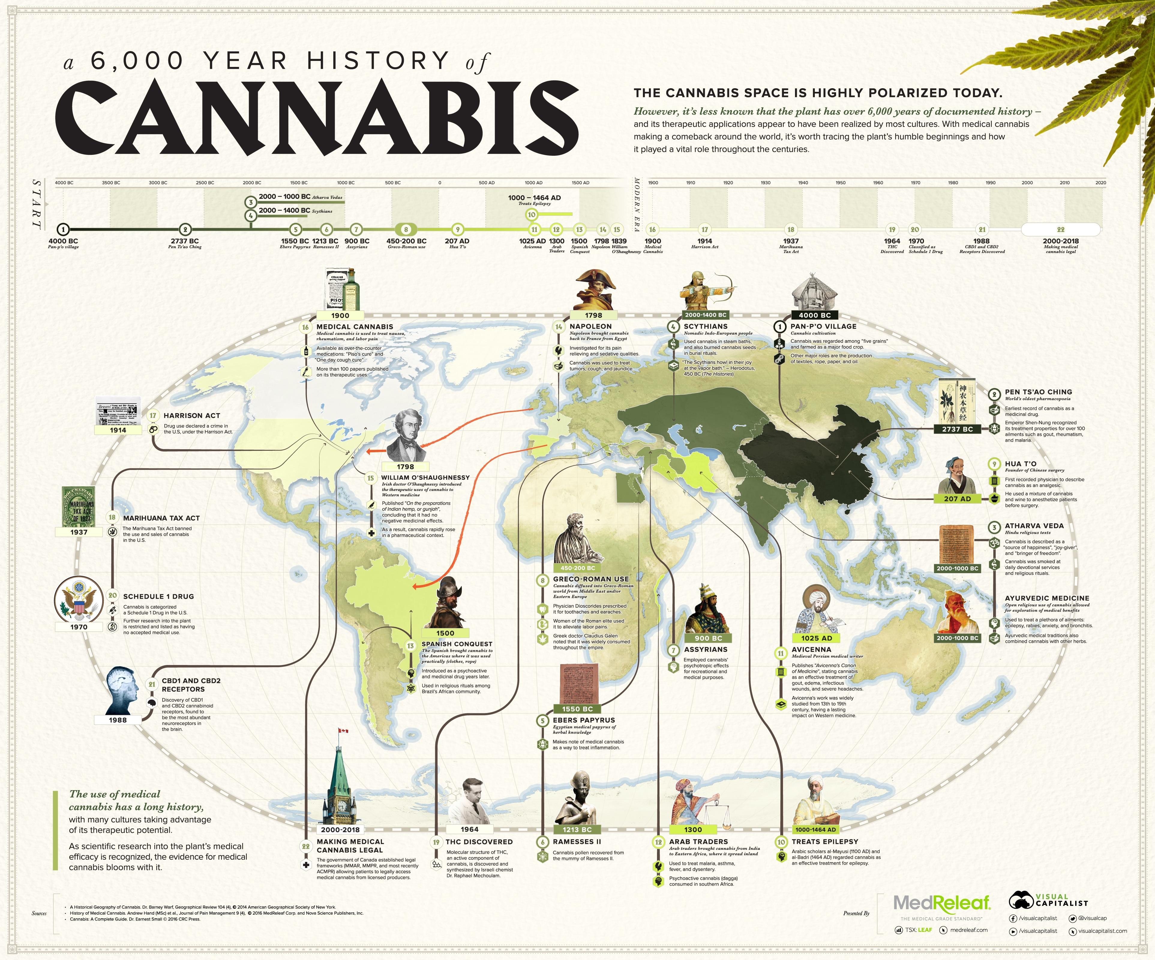 history-of-medical-cannabis